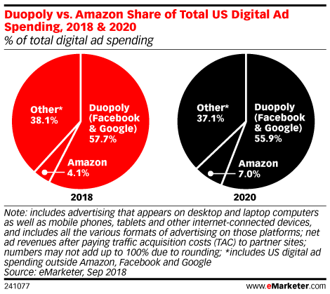 US Digital Ad Spending