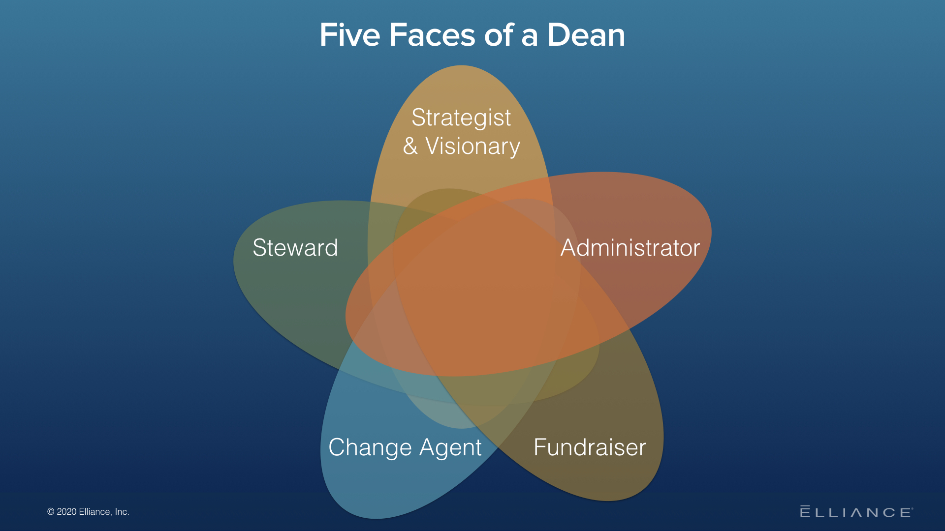 Five Faces of a Dean