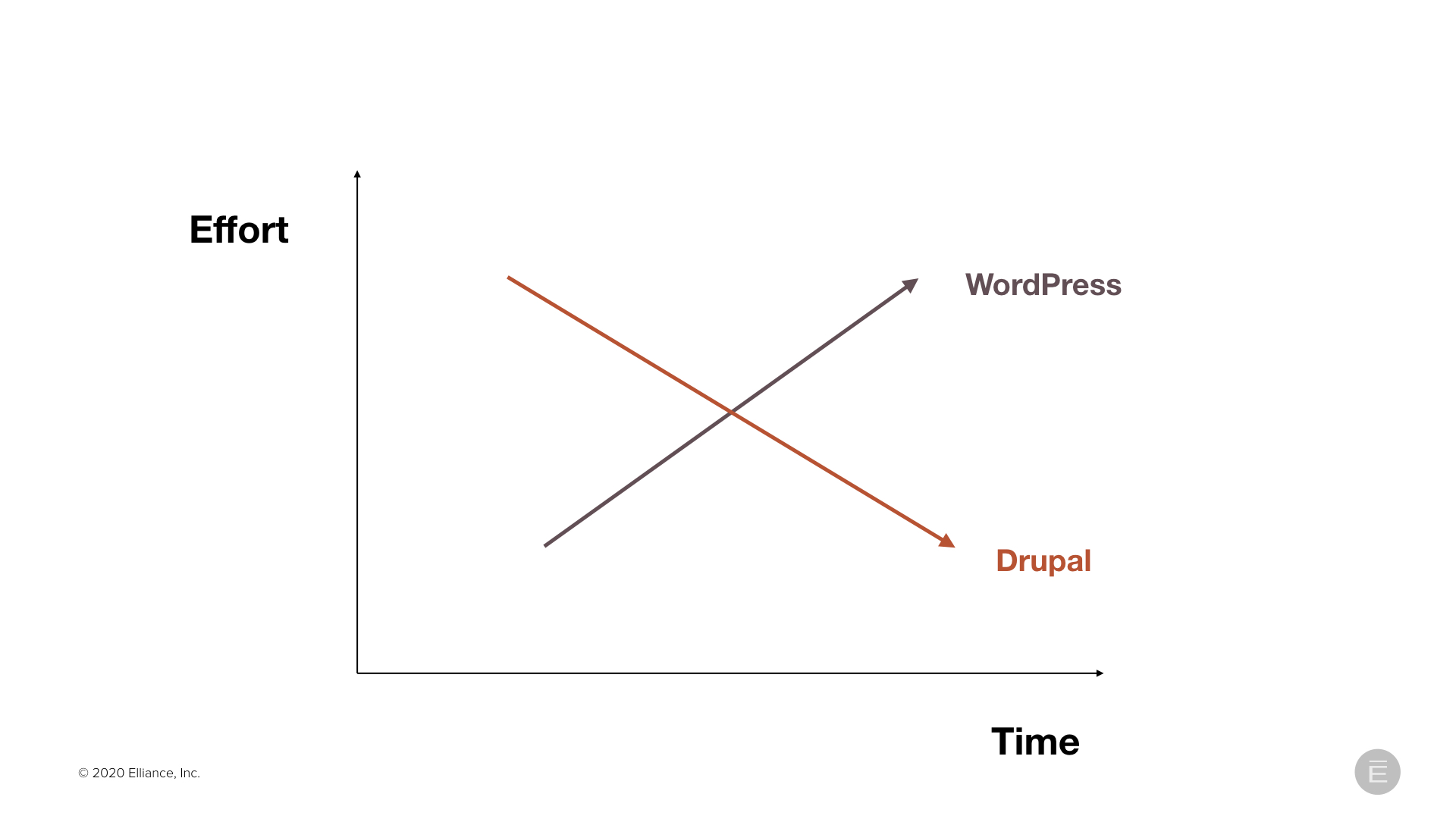 Drupal vs. WordPress: Effort Over Time