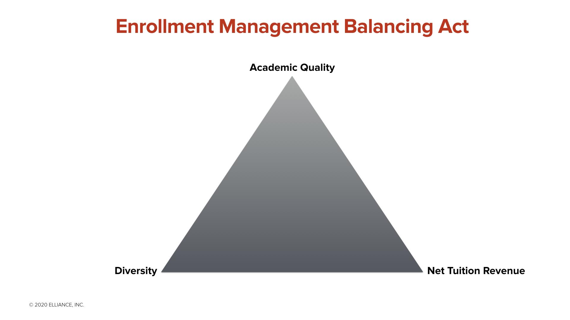 Enrollment Management-Balancing Act