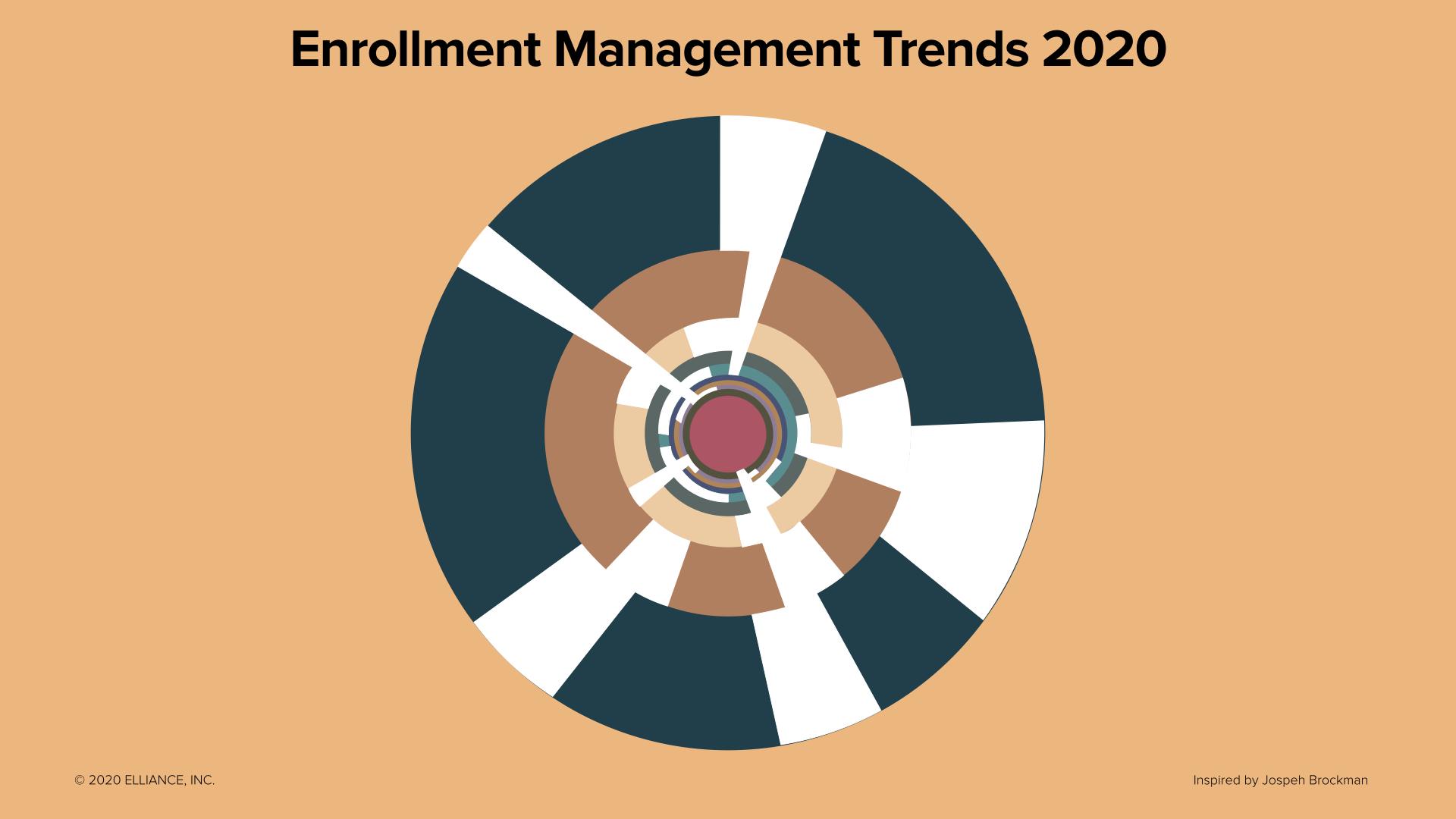 Enrollment Management Trends