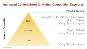Increased Content Effort Required for Higher Competition Keywords