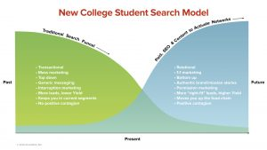 New College Student Search Model