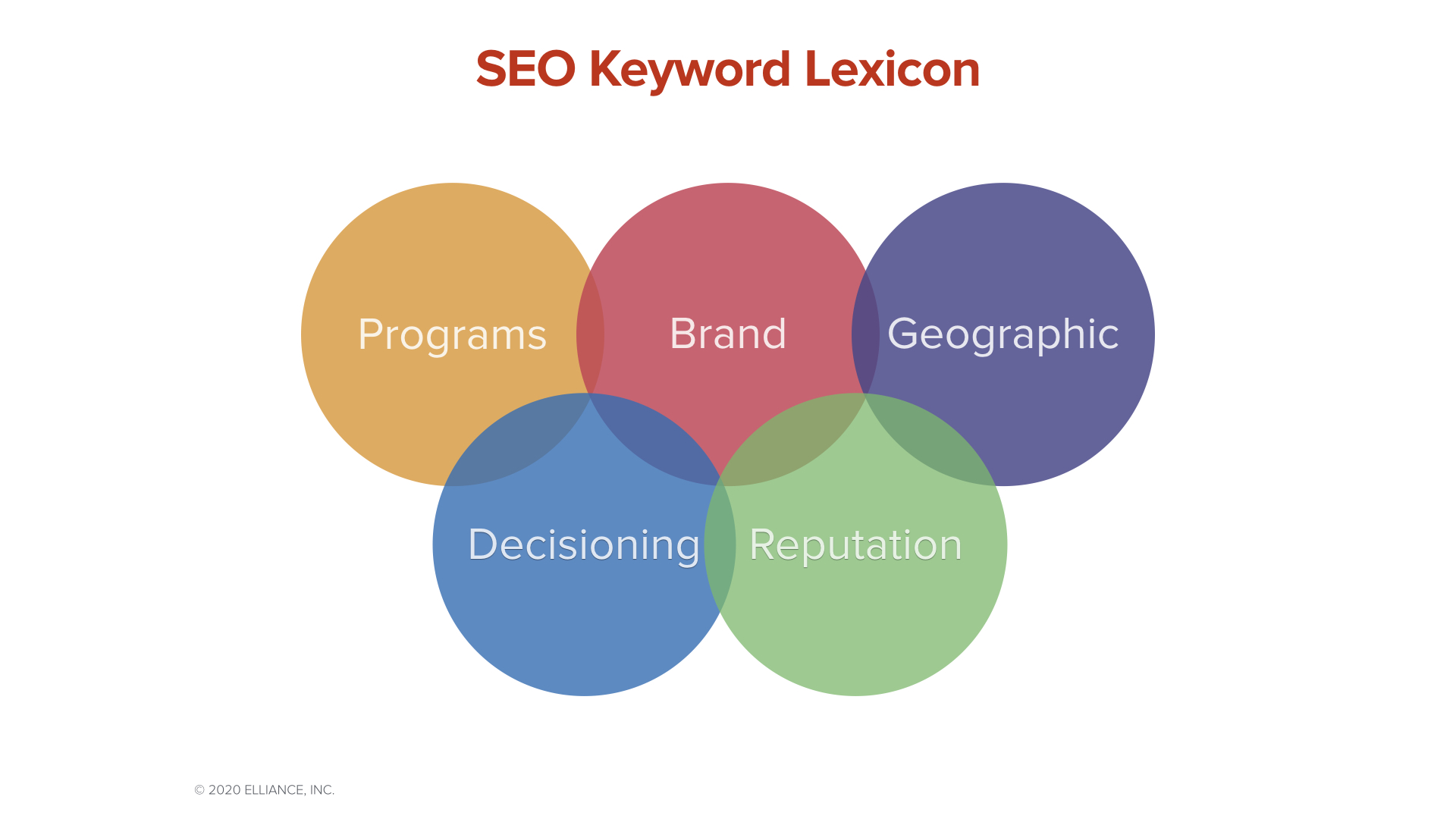 SEO Keyword Guide