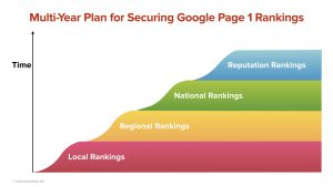 Multi-Year Plan for Securing Google Page 1 Rankings