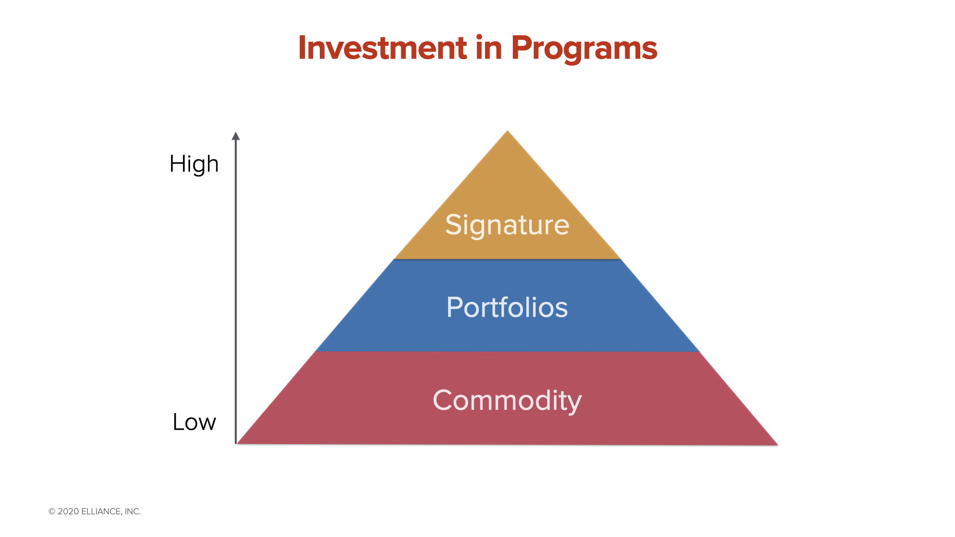 Investment in Programs