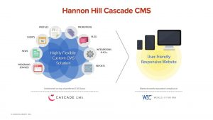 Higher Education Web Development with Hannon Hill Cascade CMS